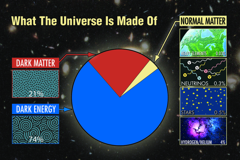 dark matter dark energy etc 1355884699_PIE-CHART