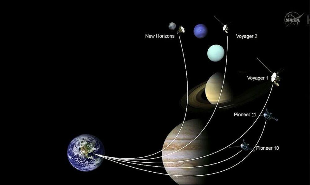 probes leaving solar system